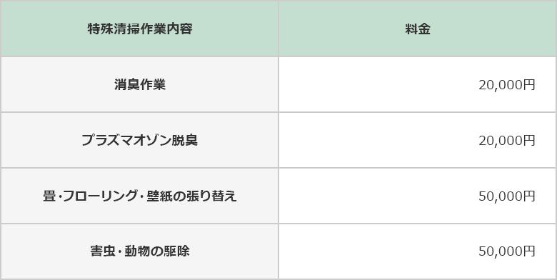 tokusyu__table-fee