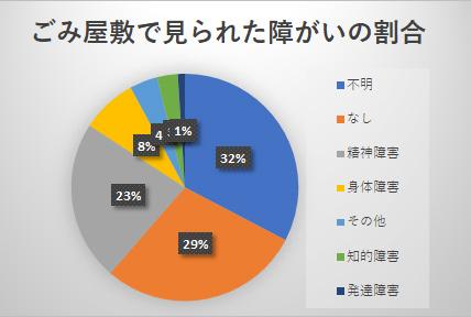 ごみ屋敷で見られた障害の割合を示した円グラフ